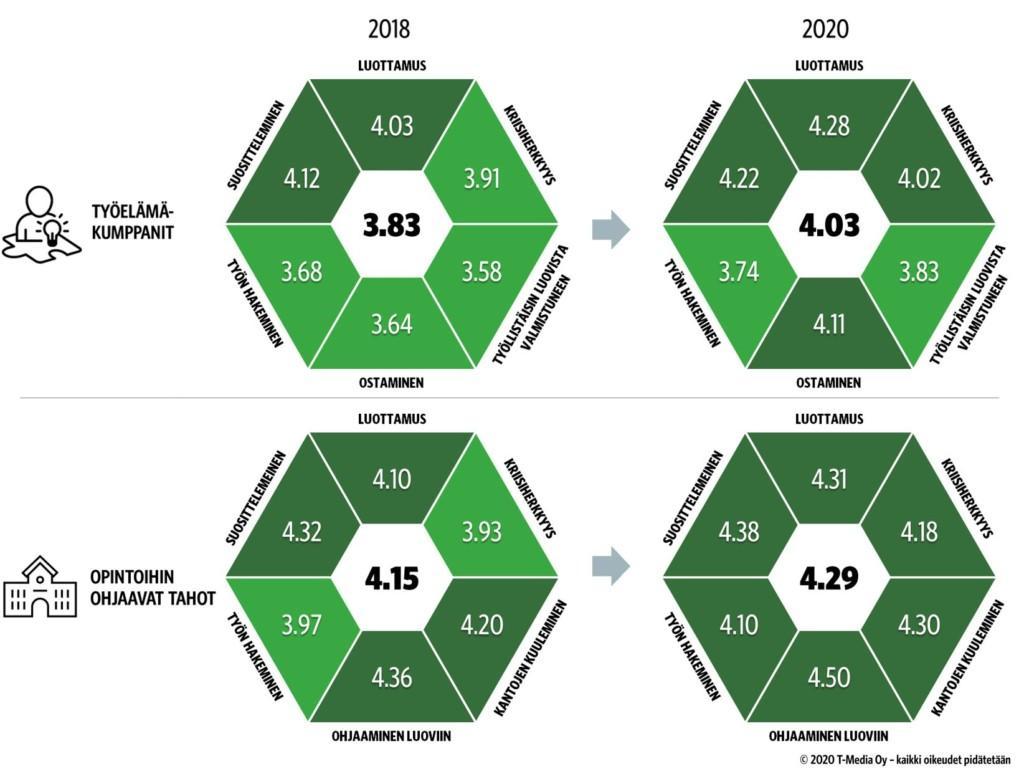 Sidosryhmätuen vuosivertailu: työelämäkumppanit vuonna 2018 keskiarvo 3,83, vuonna 2020 4,03. Opintoihin ohjaavat tahot vuionna 2018 keskiarvo 4,15, vuonna 2020 4,29.
